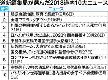 道新編集局が選んだ2018道内10大ニュース