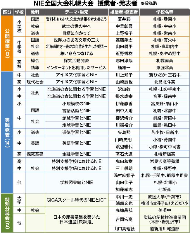 NIE全国大会札幌大会 授業者・発表者